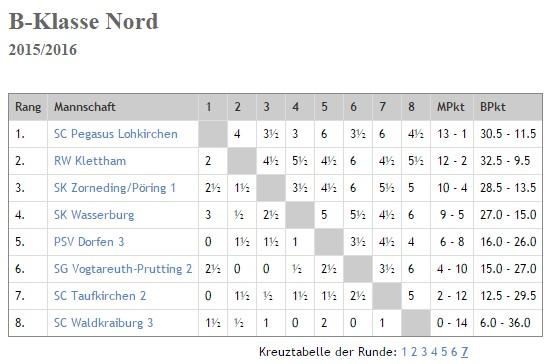 2016-02-21 Tabelle nach dem 7. Spieltag