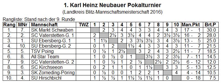 2016-06-08 KHN Pokalturnier - Endstand+Kreuztabelle