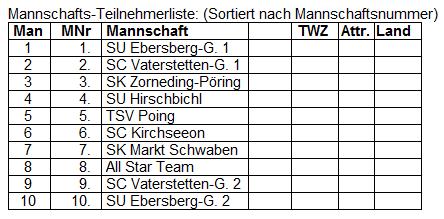 2016-06-08 KHN Pokalturnier - Mannschaftsliste